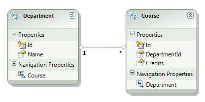 Entity Framework: Different loading capabilities – LockTar's
